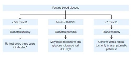 Figure 1a. Screening and diagnosis algorithm – Fasting blood glucose