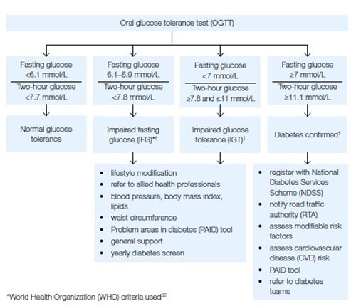 Figure 1c. Screening and diagnosis algorithm – Oral glucose tolerance test
