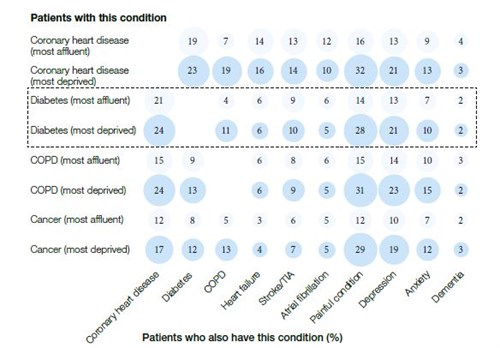 Figure 6. Many patients with diabetes have other medical conditions