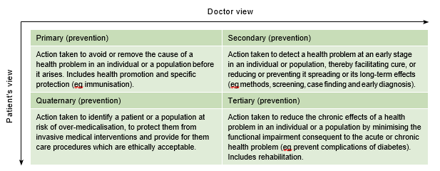 Figure 3. Primary, secondary, tertiary and quaternary prevention