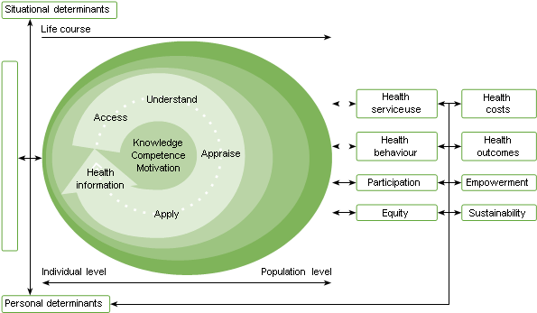 Figure 5. Levels where interventions may be delivered