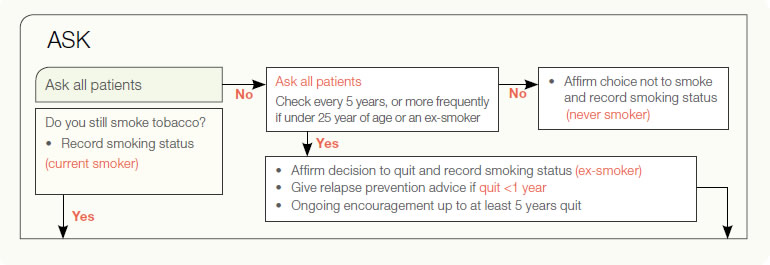 Ask all patients about smoking