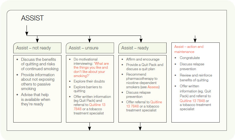 RACGP - The 5A's structure for smoking cessation