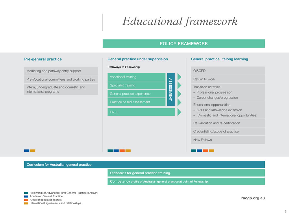 Educational framework