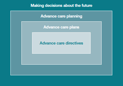 RACGP - Advance care directives in residential aged care
