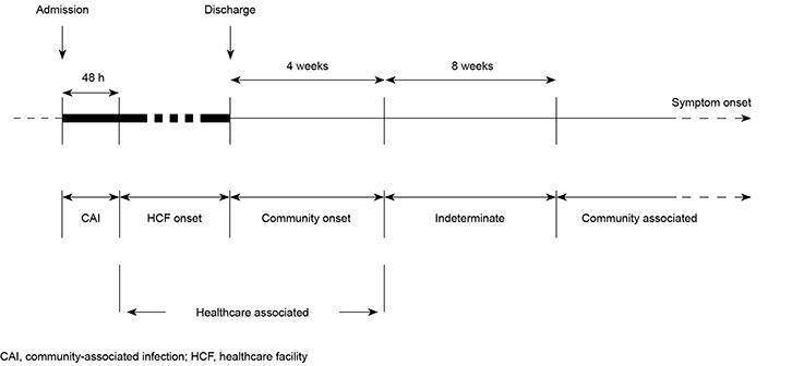 Clostridium Difficile Disease