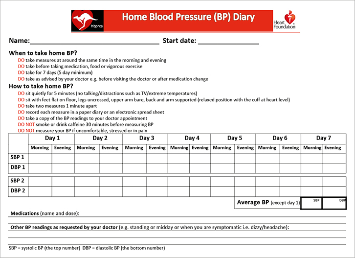 Racgp How To Measure Home Blood Pressure Recommendations For