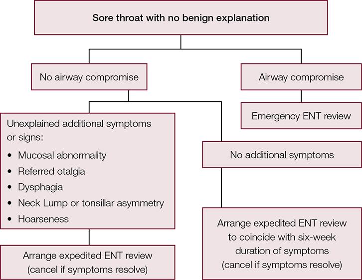RACGP - The longstanding sore throat