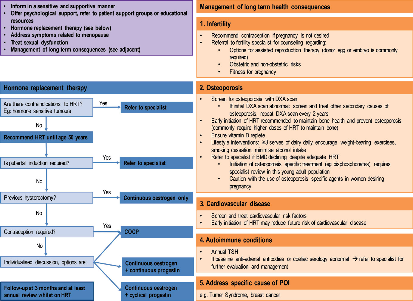 Figure 3 Premature Ovarian Insufficiency Management Guidelines