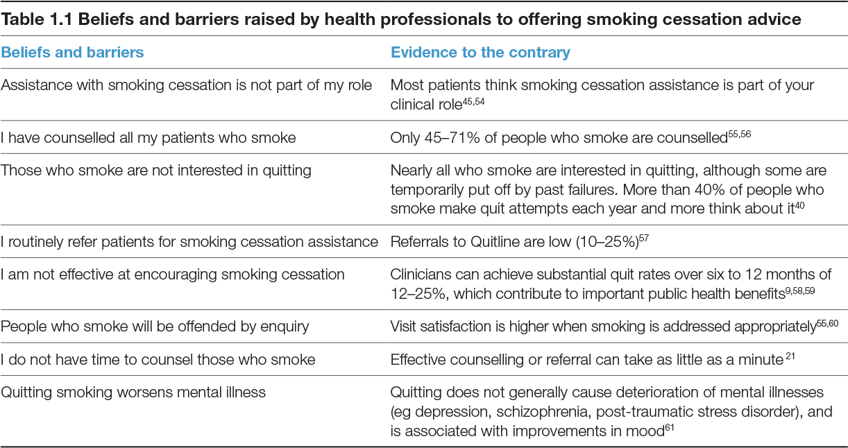 Beliefs and barriers raised by health professionals to offering smoking cessation advice
