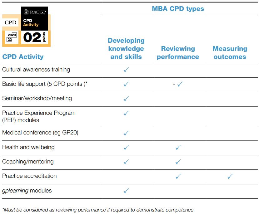 CPD Activities and the MBA's CPD types