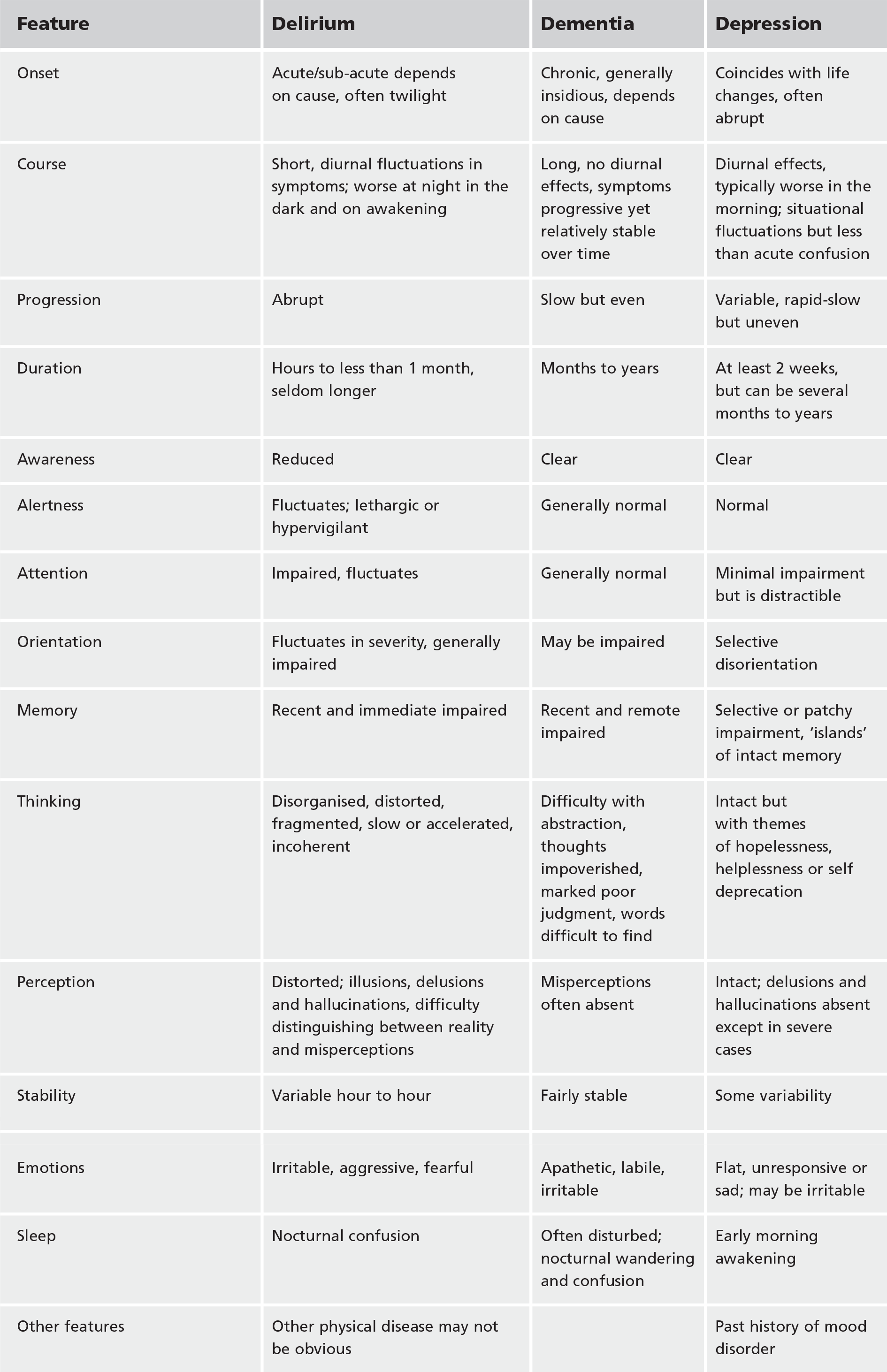 Table 1. Comparison of the clinical features of delirium, dementia and depression