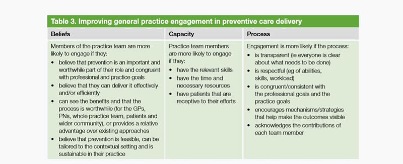 Table 3. Improving general practice engagement in preventive care delivery