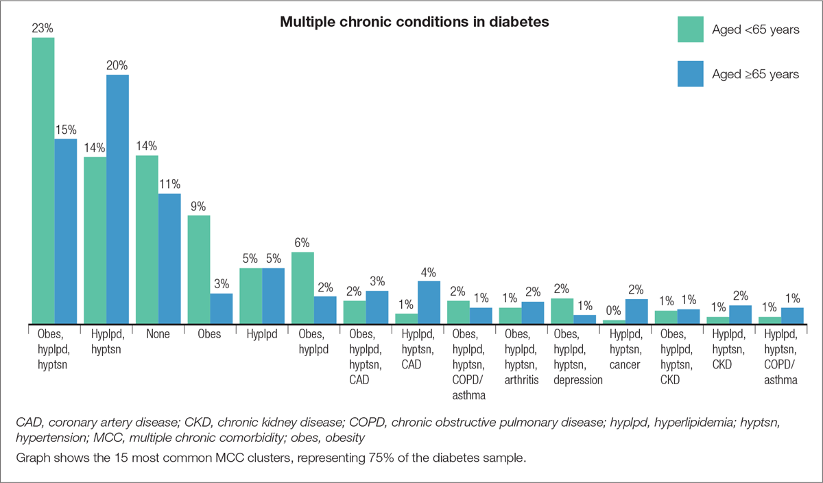 Prevalence of the 15 most common comorbidity clusters in type 2 diabetes