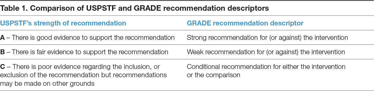 Comparison of USPSTF and GRADE recommendation descriptors