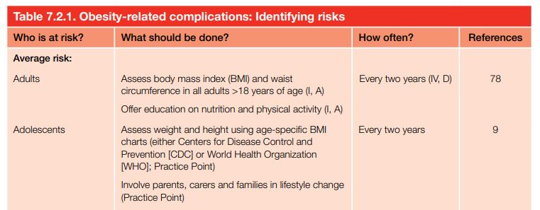 Obesity-related complications: Identifying risks
