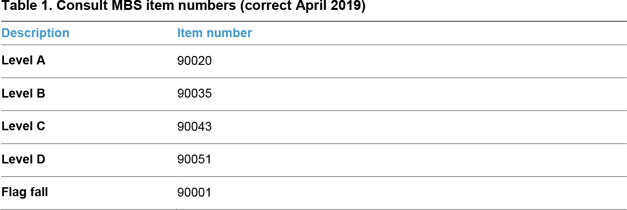 Consult MBS item numbers (correct April 2019)