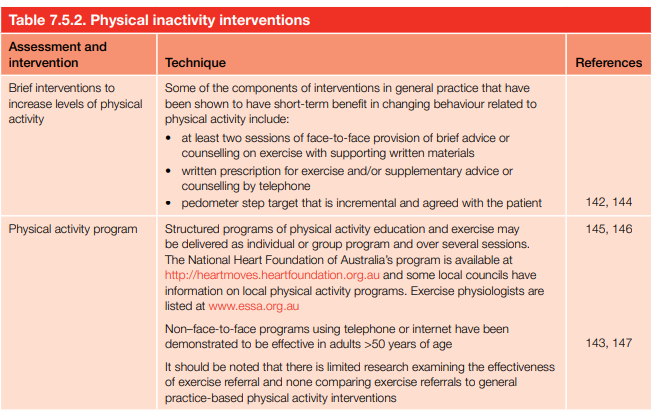 Physical inactivity interventions