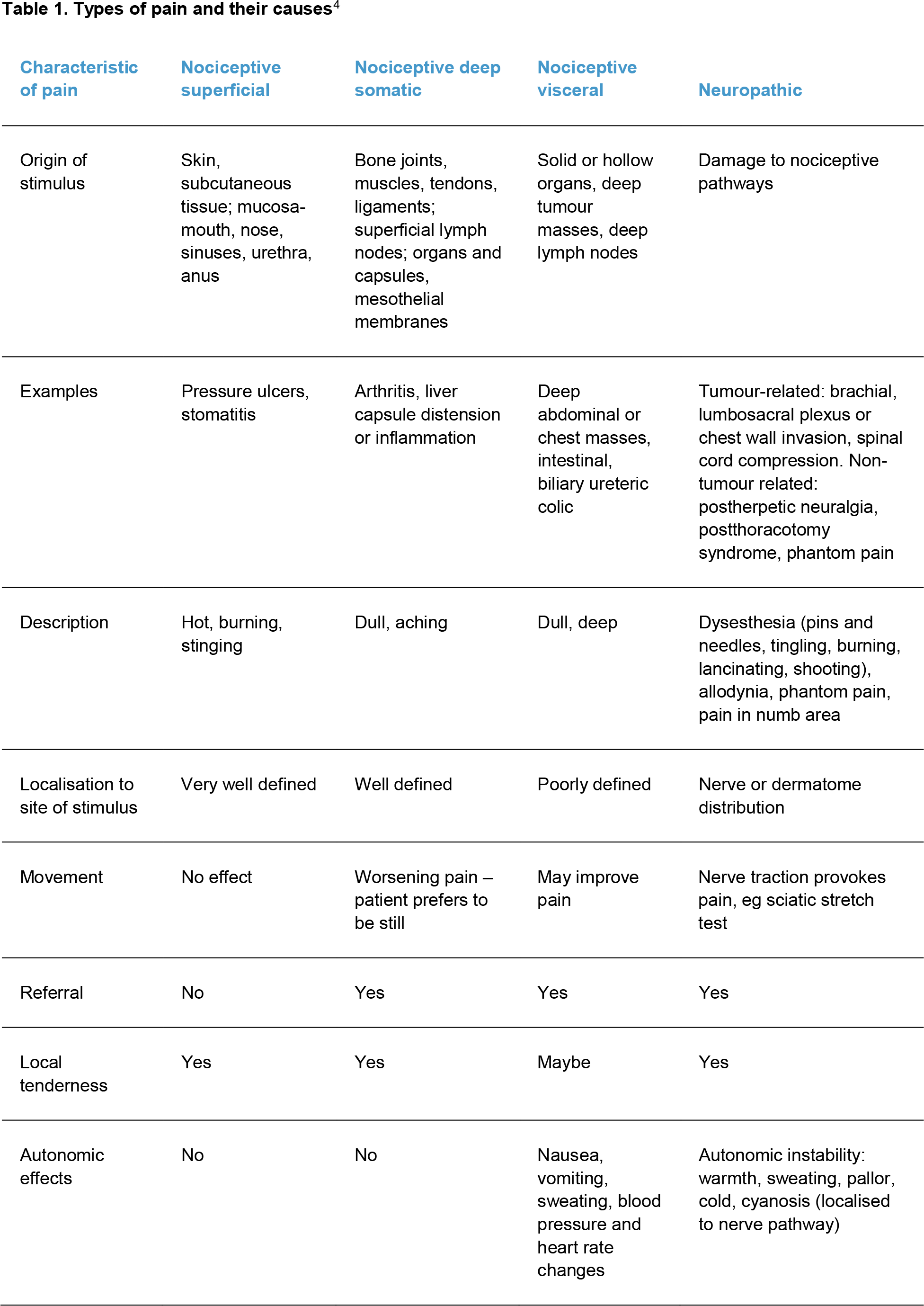 Table 1. Types of pain and their causes