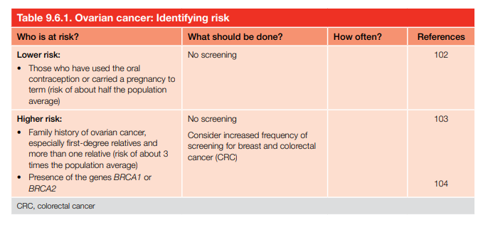 Ovarian cancer: Identifying risk