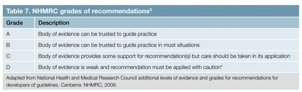 NHMRC grades of recommendations