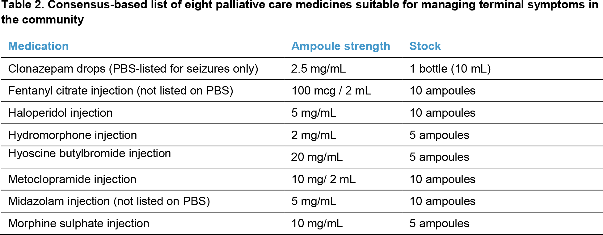 Table 2. Consensus-based list of eight palliative care medicines suitable for managing terminal symptoms in the community