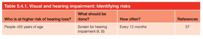 Visual and hearing impairment: Identifying risks