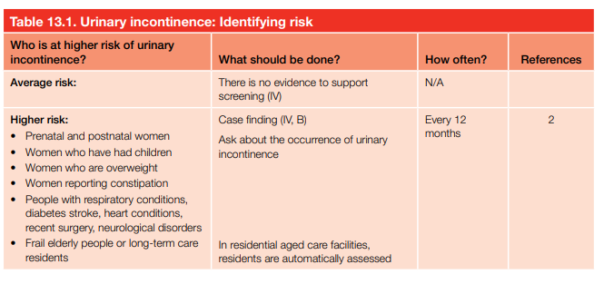 Urinary incontinence: Identifying risk