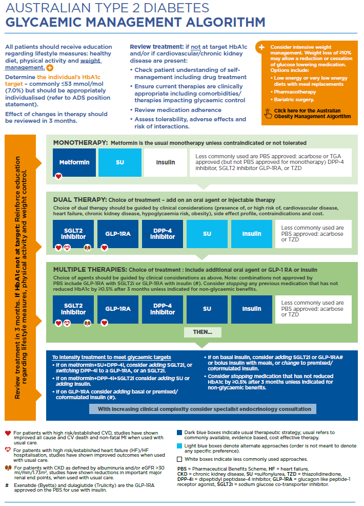 Australian type 2 diabetes management algorithm