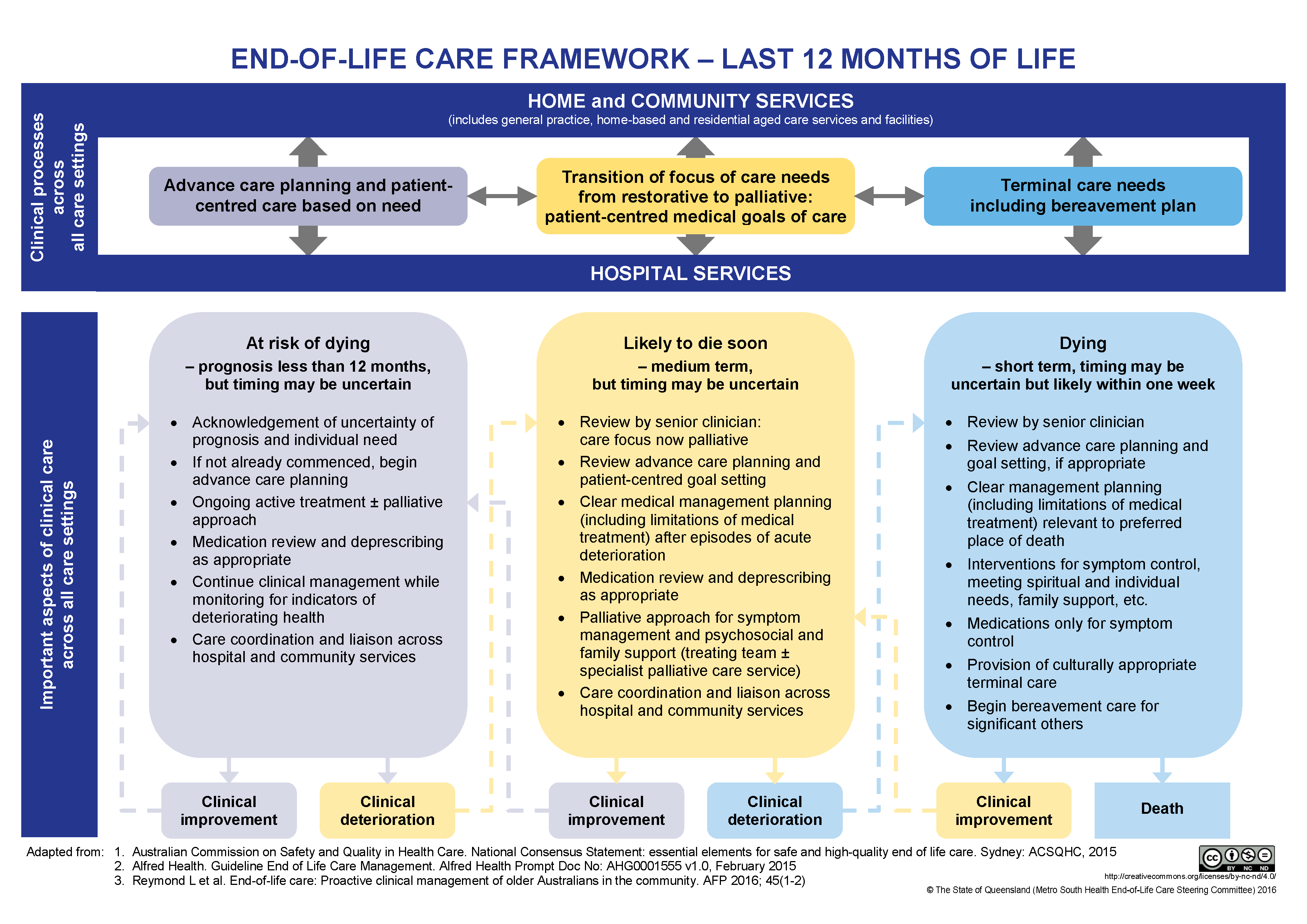 Figure 2. Framework for GPs providing care for community-based patients