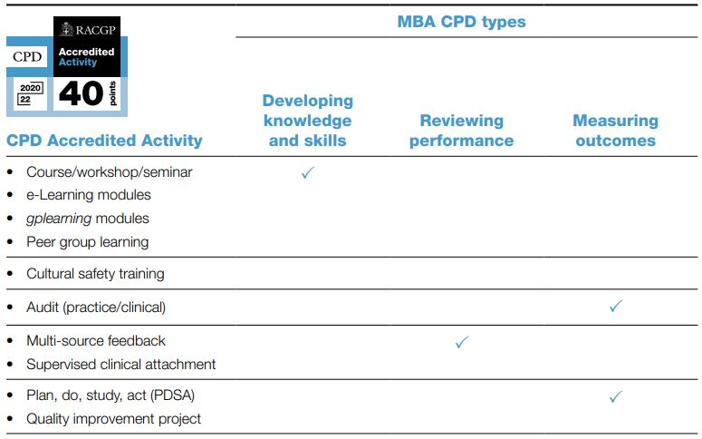 CPD Accredited Activities and the MBA's CPD types