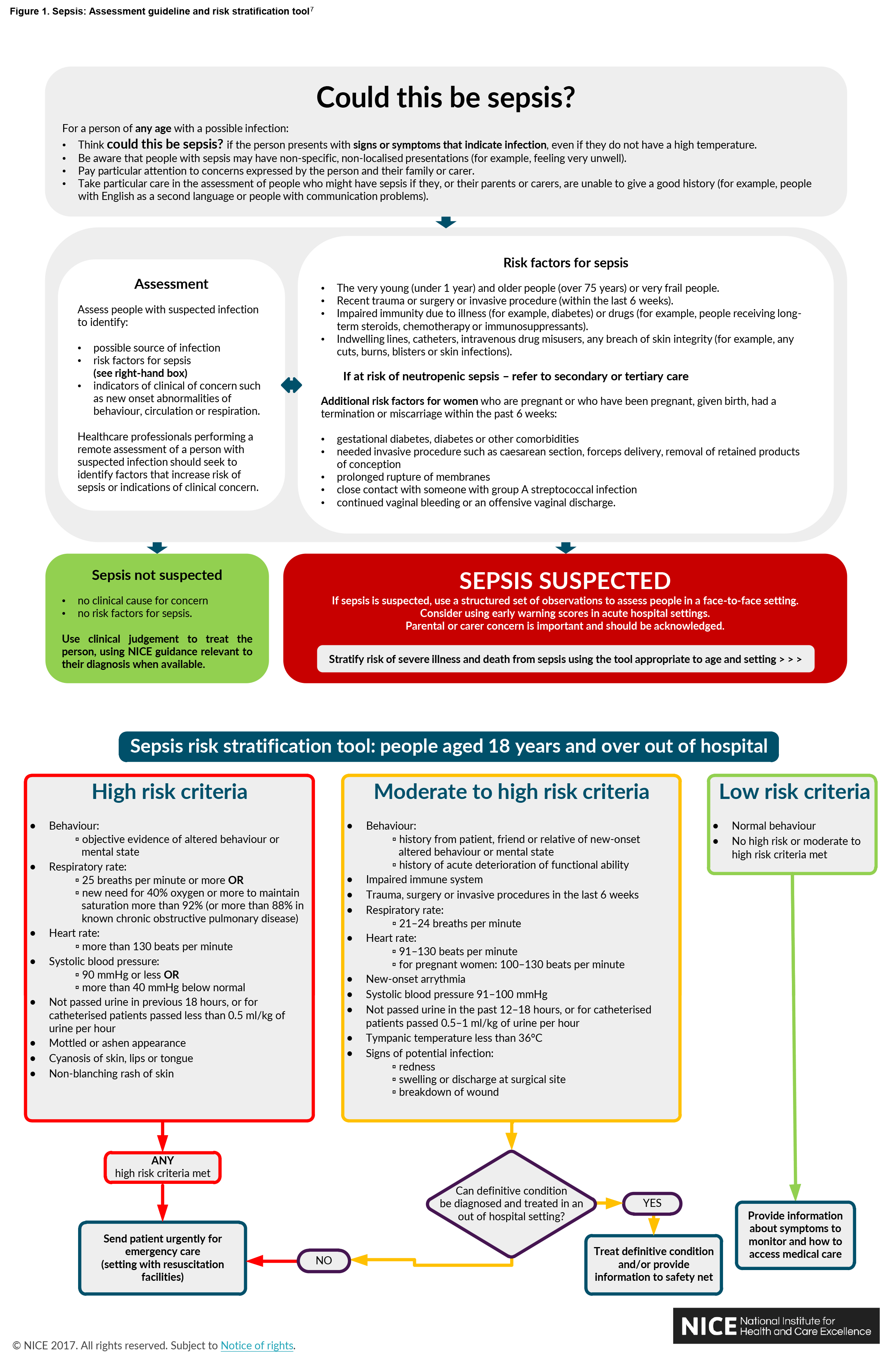Figure 1. Sepsis: Assessment guideline and risk stratification tool