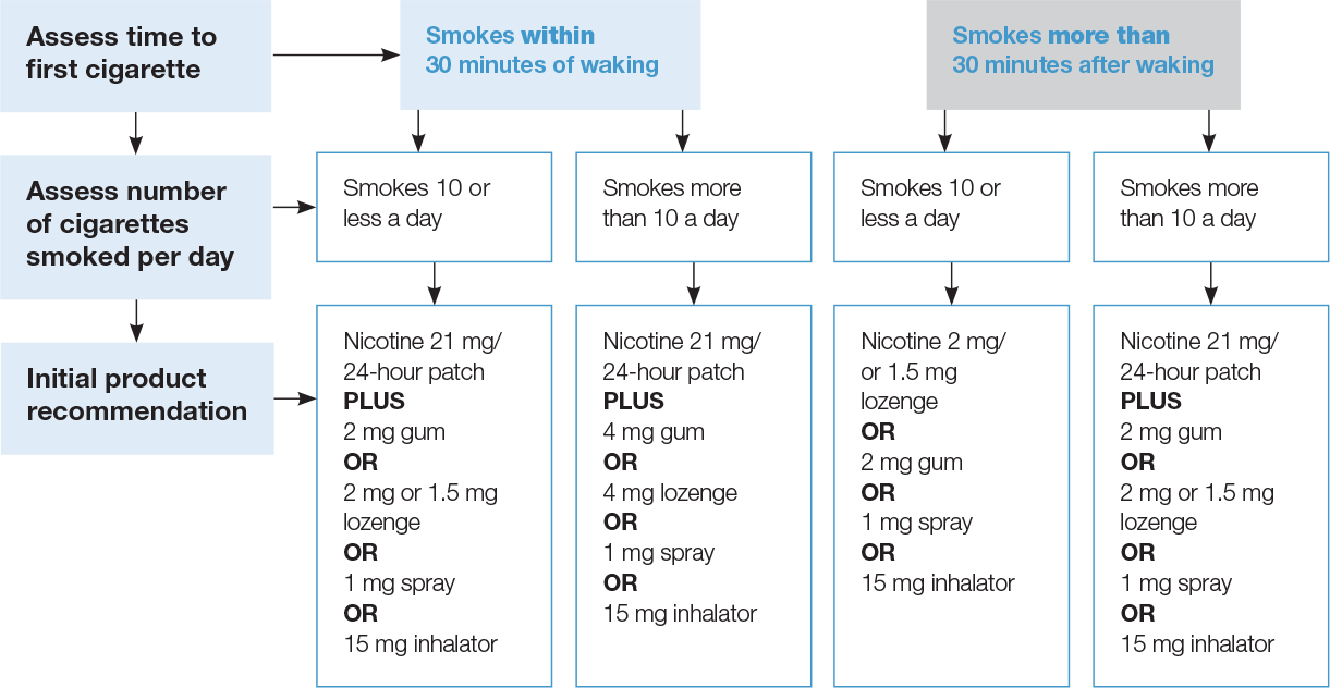 NRT initial dosage guideline