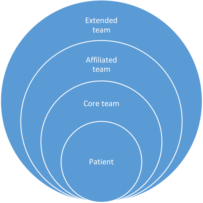 Three layers of a team structure