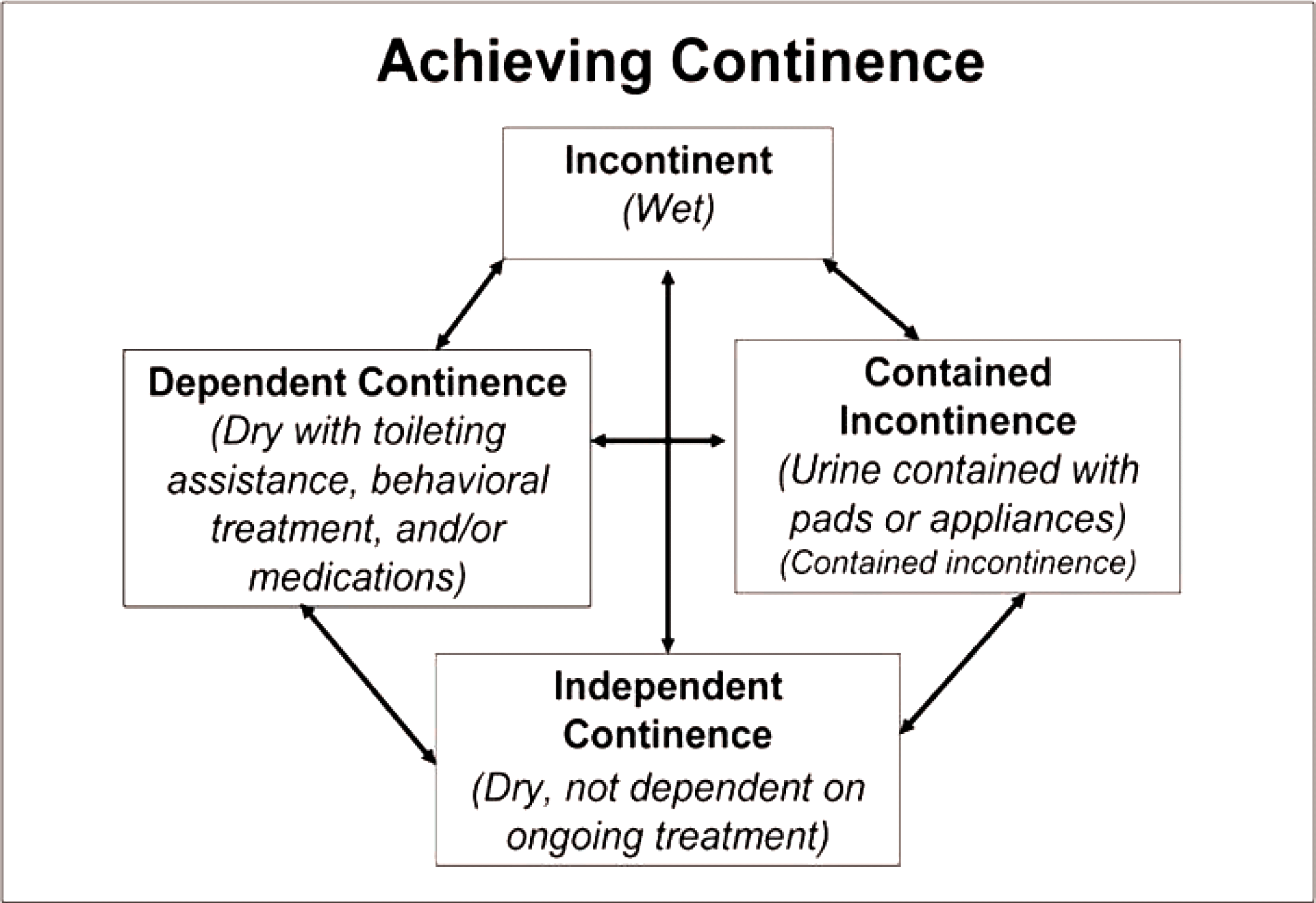 Figure 1. Achieving continence