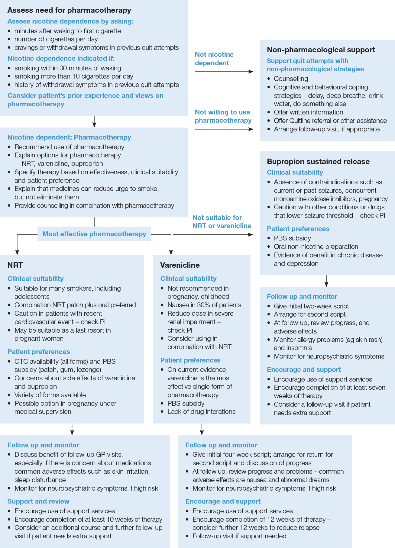 Pharmacotherapy treatment algorithm