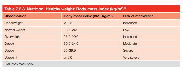 Nutrition: Healthy weight: Body mass index (kg/m2 )