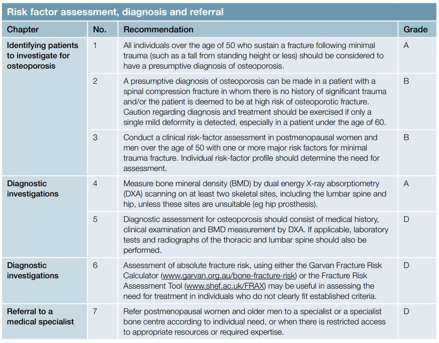 Risk factor assessment, diagnosis and referral