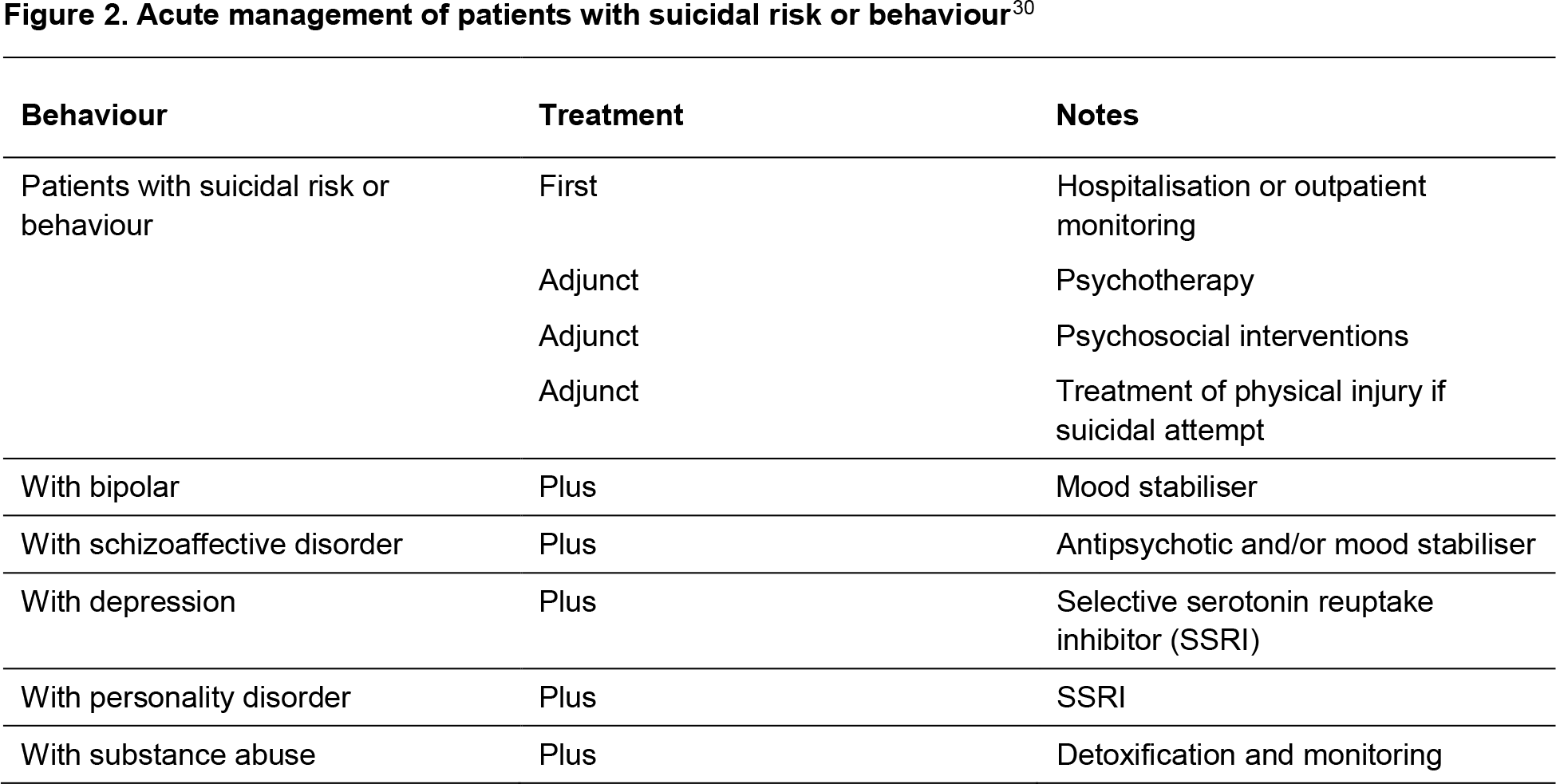 Figure 2. Management of patients with suicidal risk or behaviour