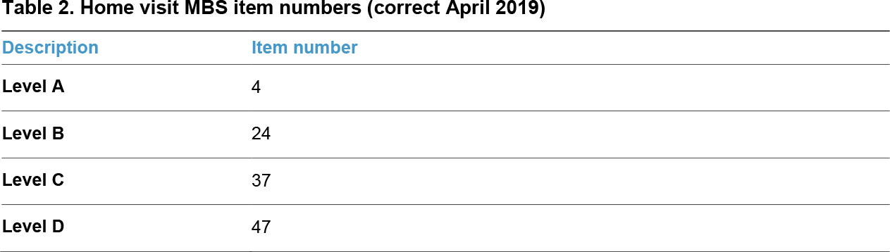 Home visit MBS item numbers (correct April 2019)