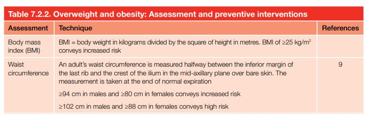 Overweight and obesity: Assessment and preventive interventions
