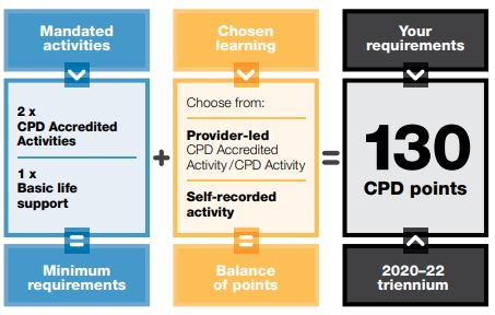 Figure 1. CPD Program requirements for the 2020–22 triennium