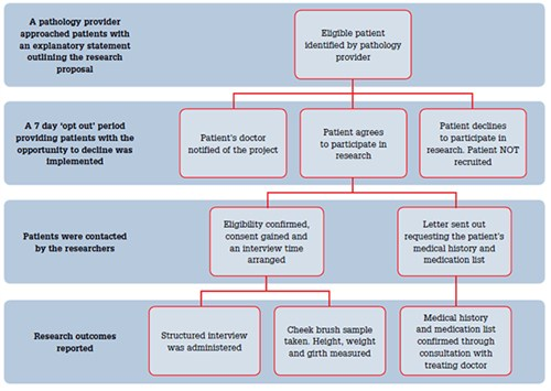 Figure 1. Recruitment pathway used for pathology provider-dosed patients